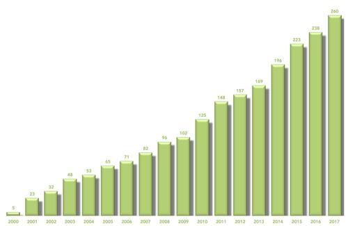 Evolució de la cartera d'immobles | Preciado Servicios Inmobiliarios